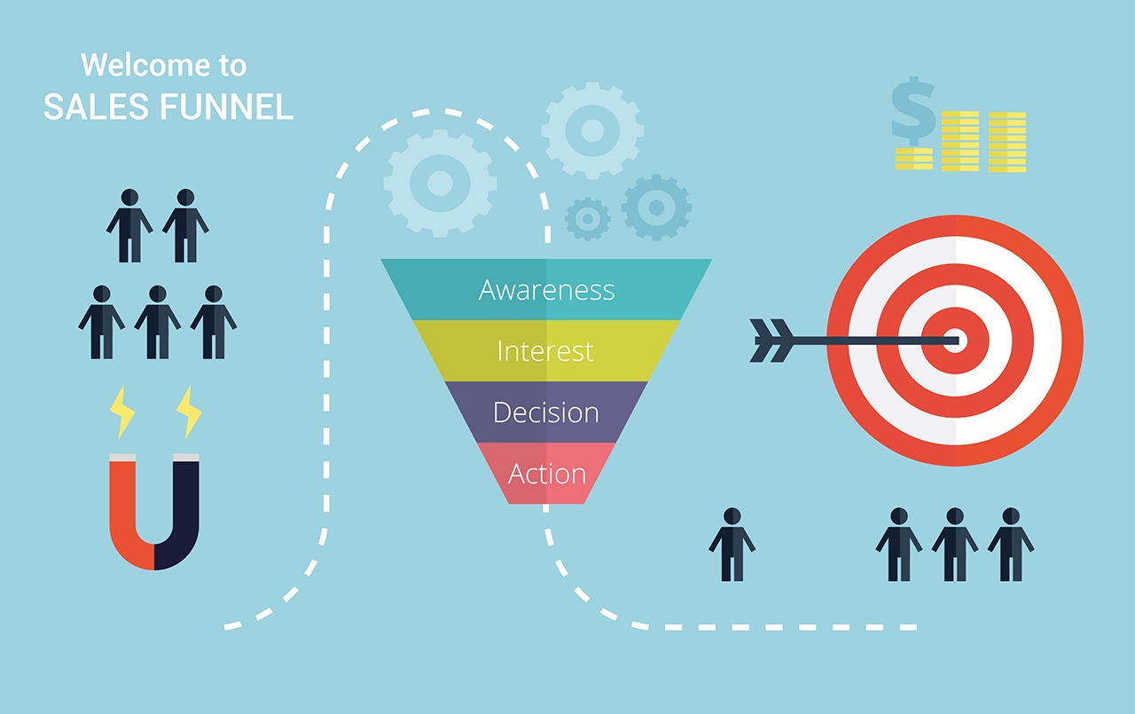 Sales and marketing funnels