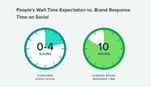 Customer response times