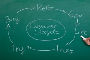 SEO influences the buying cycle