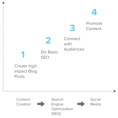 Content Marketing Promotion Strategy